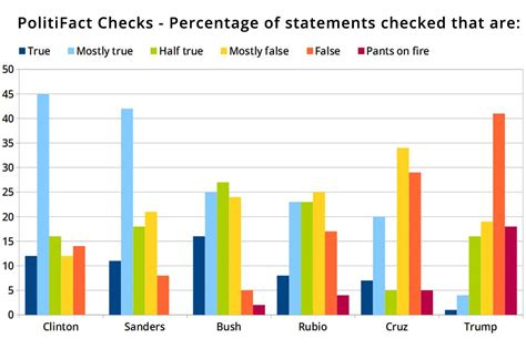 Study shows GOP Candidates Who Lie the Most, Do the Best ...