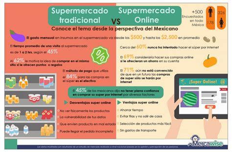 Supermercado online en México ¿Compras tu despensa en ...