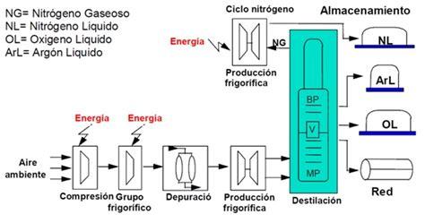 Tecnologías de separación del aire   Ingeniería Química