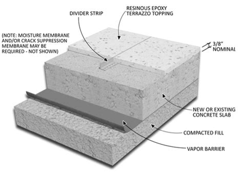 Terrazzo Types and Systems   Terrazzo Installation Experts ...