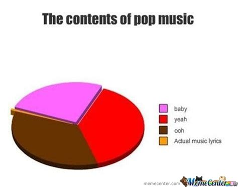 The Contents Of Pop Music. by amgine   Meme Center