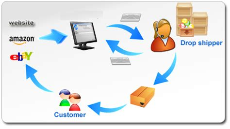 Tiendas Chinas Online: Dropshipping simulando a vendedores ...