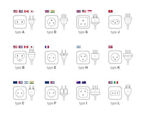 Tipos de enchufes que debes conocer si viajas a otro país ...