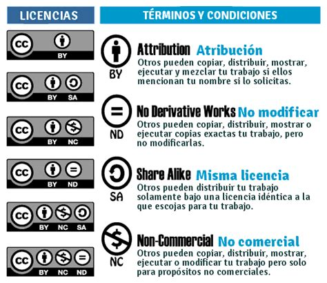 Tipos de licencia Creative Commons :: I + D WEB