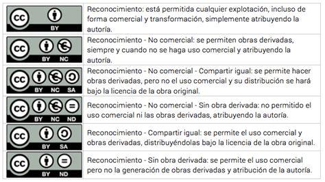 Tipos de licencias y recursos para utilizar en tu blog
