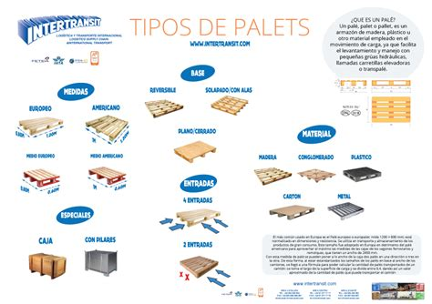 Tipos de palet   INTERTRANSIT