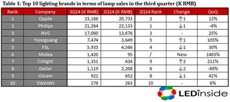 Top Lighting Companies | Lighting Ideas