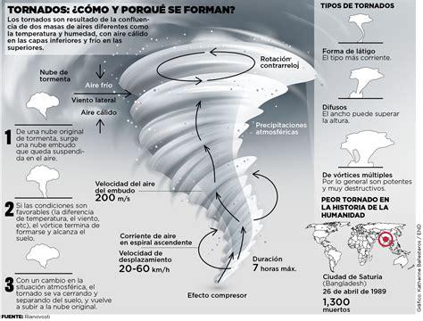 Tornados: ¿Cómo y porqué se forman? • El Nuevo Diario