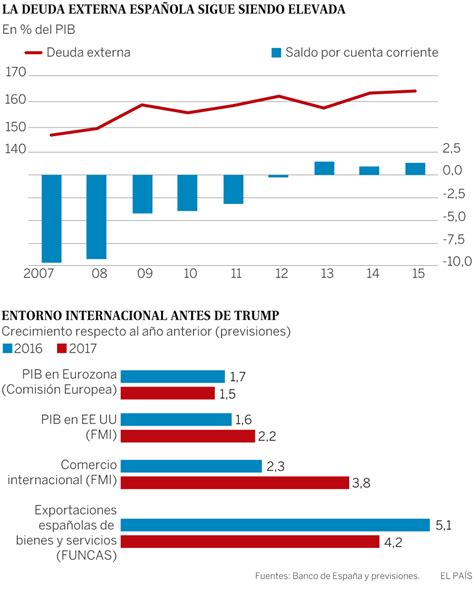 Trump y España | Economía | EL PAÍS
