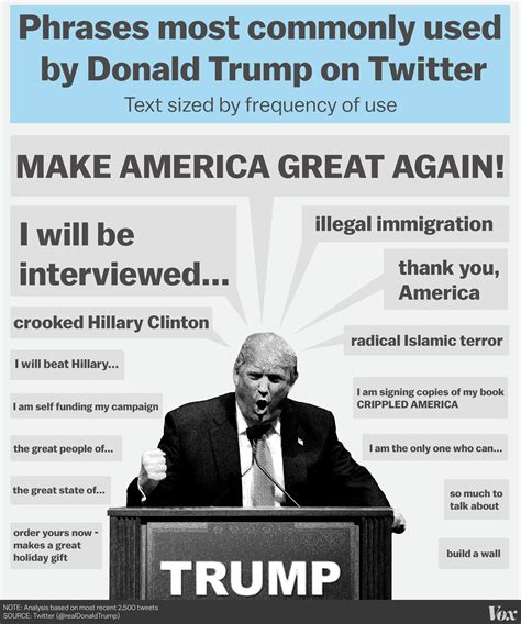 What I learned analyzing 7 months of Donald Trump s tweets ...
