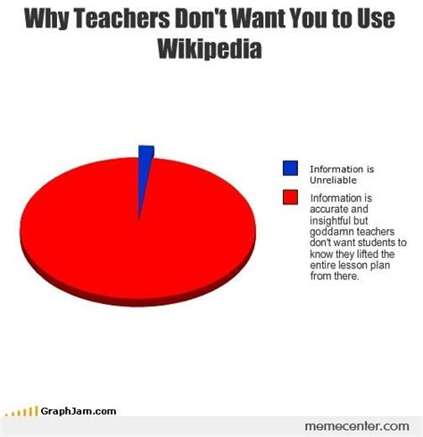 Why Teachers Don t Want You to Use Wikipedia by ben   Meme ...