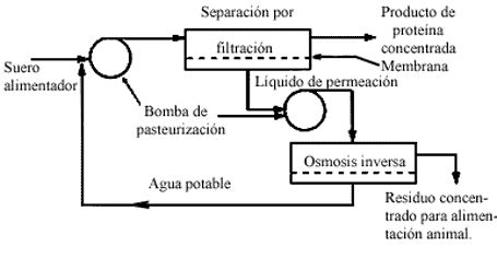 X. TÉCNICAS DE SEPARACIÓN POR MEMBRANAS
