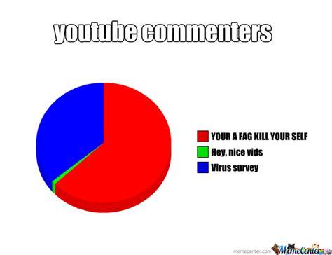 Youtube Meme by joey.murray.7334   Meme Center